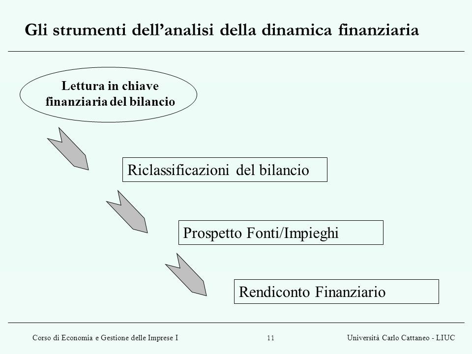 Gli strumenti dell'analisi della dinamica finanziaria