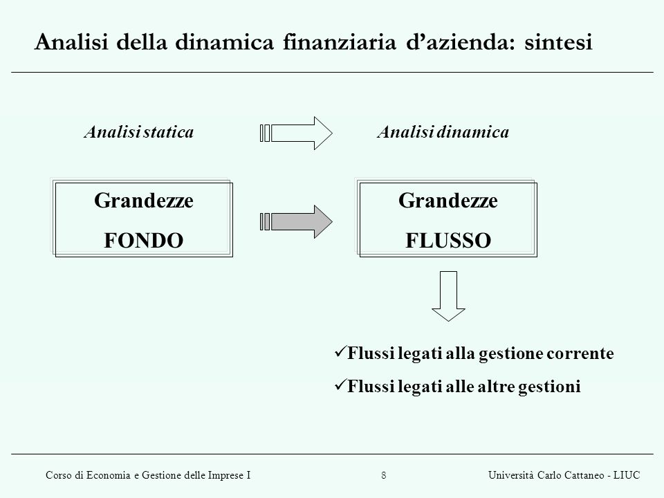 Analisi della dinamica finanziaria d'azienda: sintesi