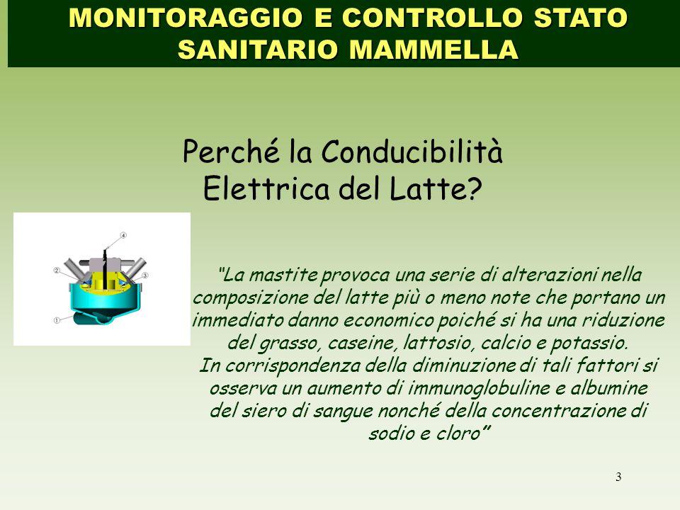 Perché la Conducibilità Elettrica del Latte