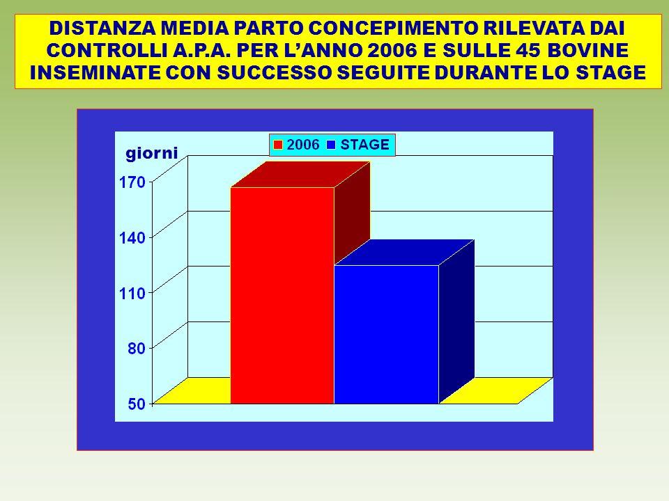 DISTANZA MEDIA PARTO CONCEPIMENTO RILEVATA DAI CONTROLLI A. P. A