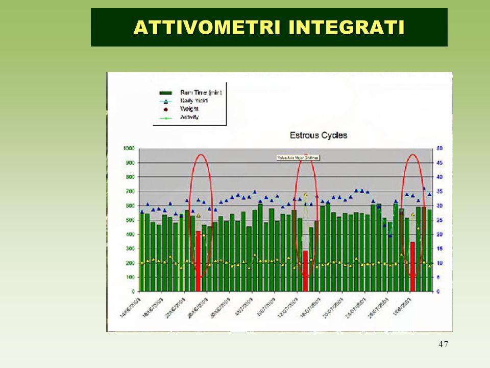 Attivometro integrato