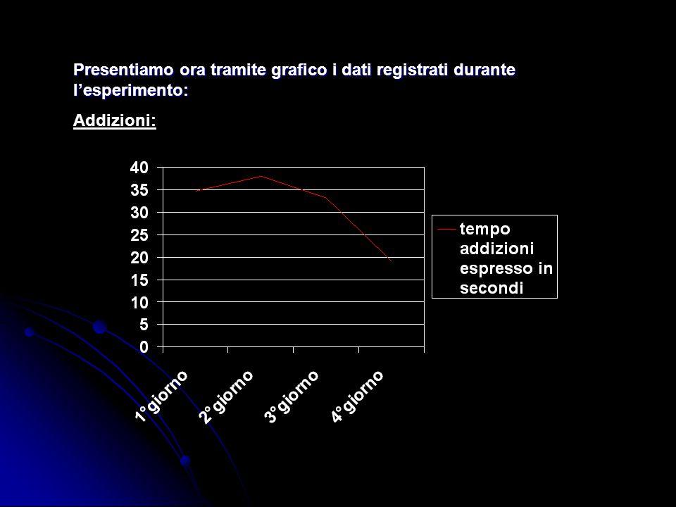 Presentiamo ora tramite grafico i dati registrati durante l'esperimento: