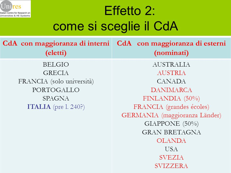 Effetto 2: come si sceglie il CdA