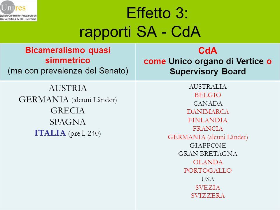 Effetto 3: rapporti SA - CdA