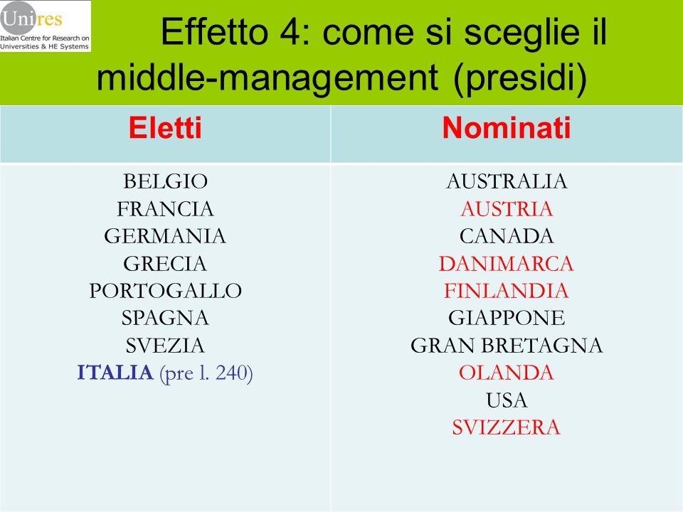 Effetto 4: come si sceglie il middle-management (presidi)