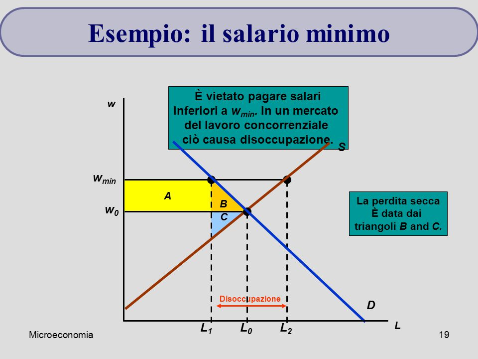 Esempio: il salario minimo