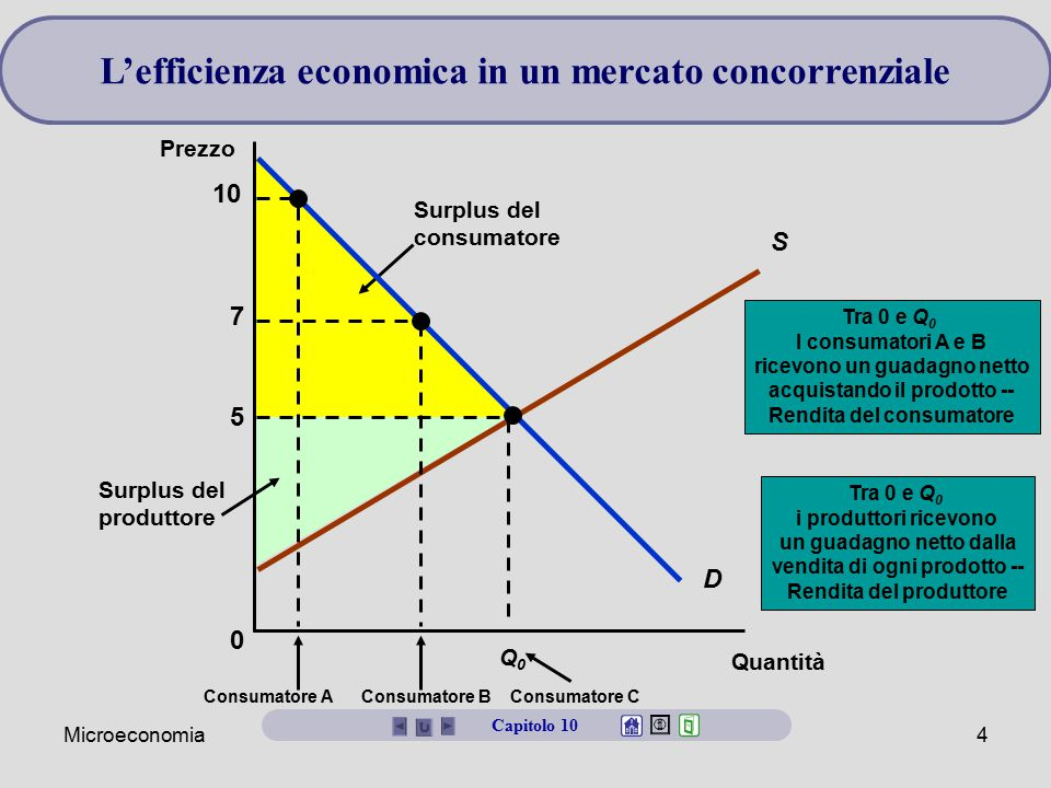 L'efficienza economica in un mercato concorrenziale