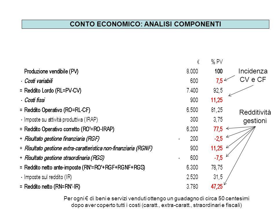 CONTO ECONOMICO: ANALISI COMPONENTI