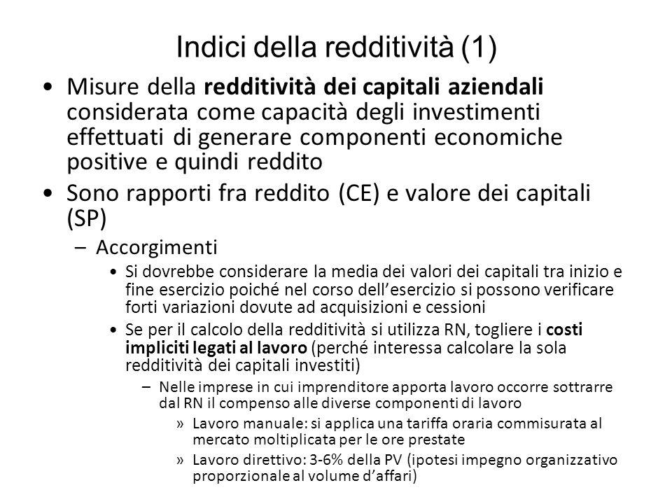 Indici della redditività (1)