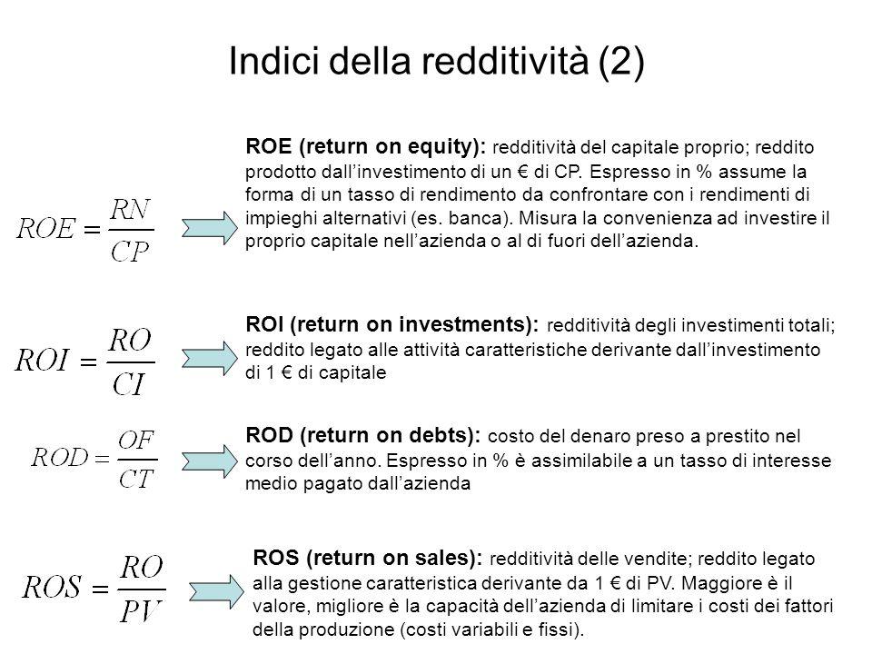 Indici della redditività (2)