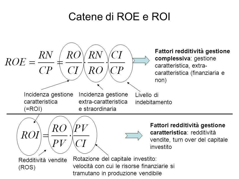 Catene di ROE e ROI Fattori redditività gestione complessiva: gestione caratteristica, extra-caratteristica (finanziaria e non)