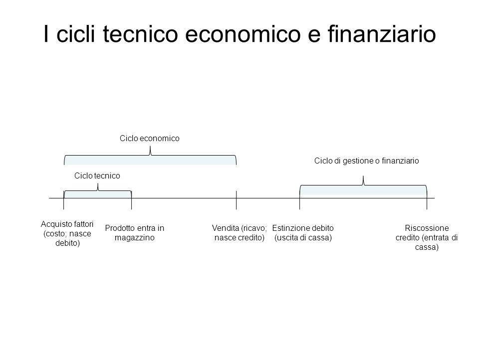 I cicli tecnico economico e finanziario
