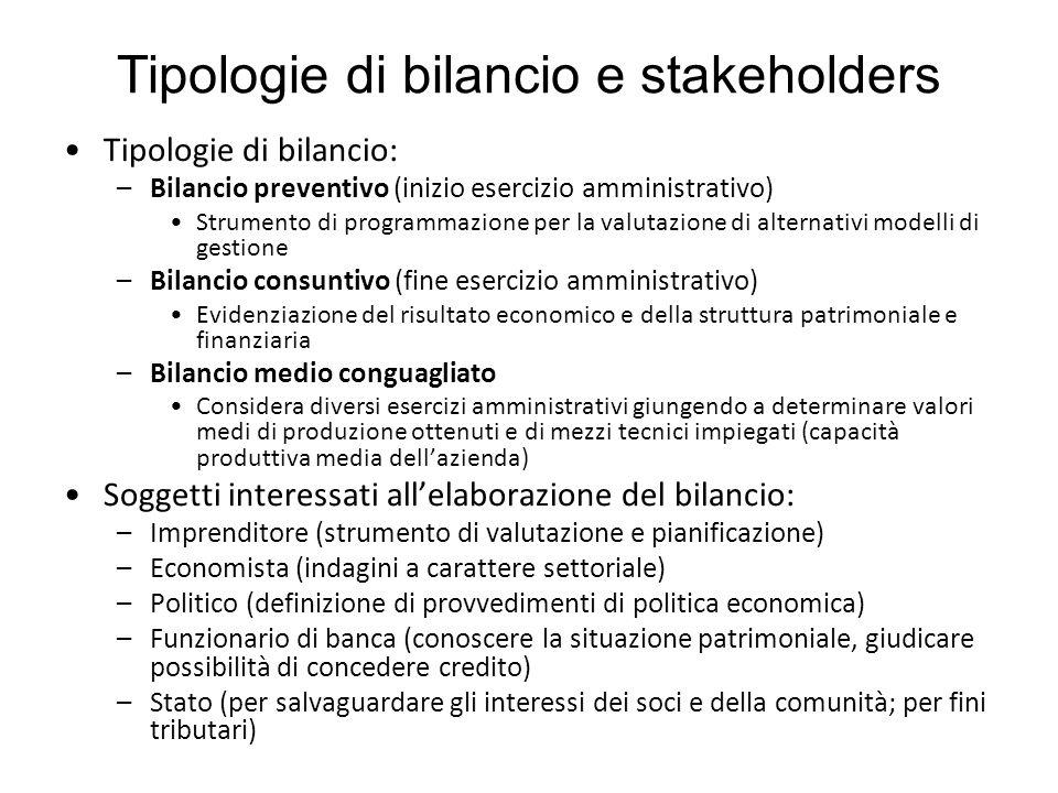 Tipologie di bilancio e stakeholders