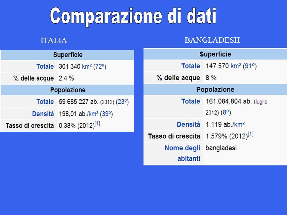 Comparazione di dati ITALIA BANGLADESH