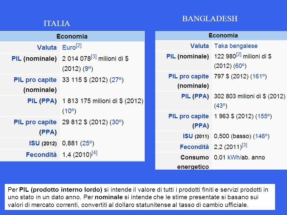 BANGLADESH ITALIA.