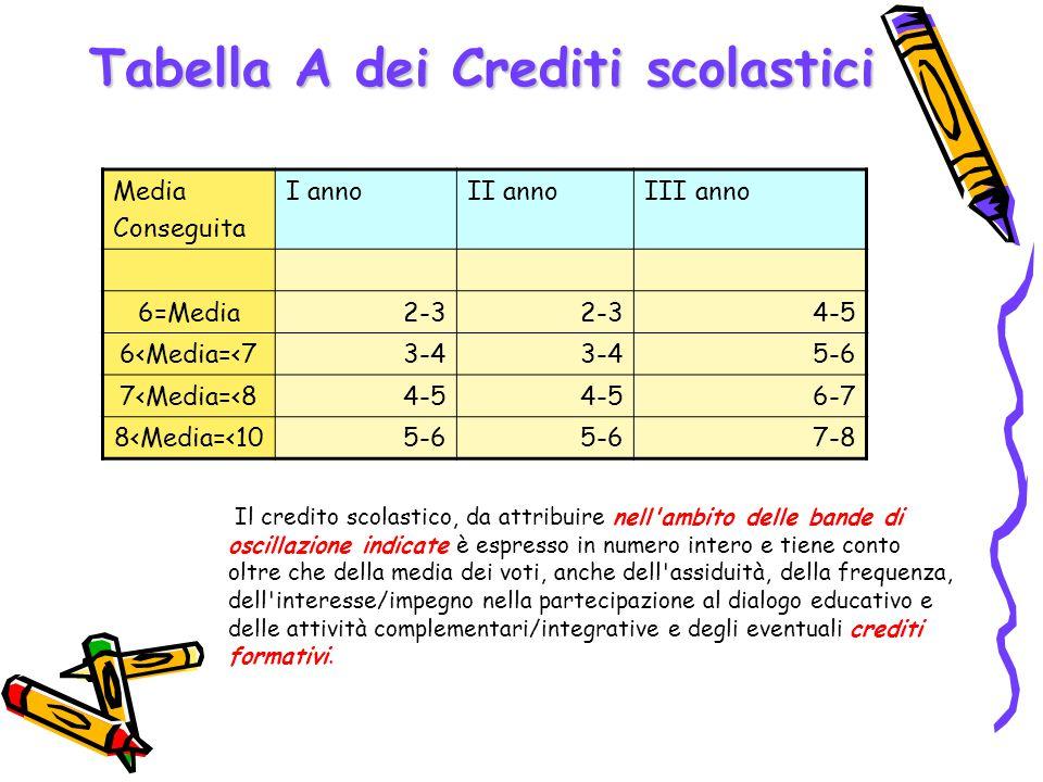Tabella A dei Crediti scolastici