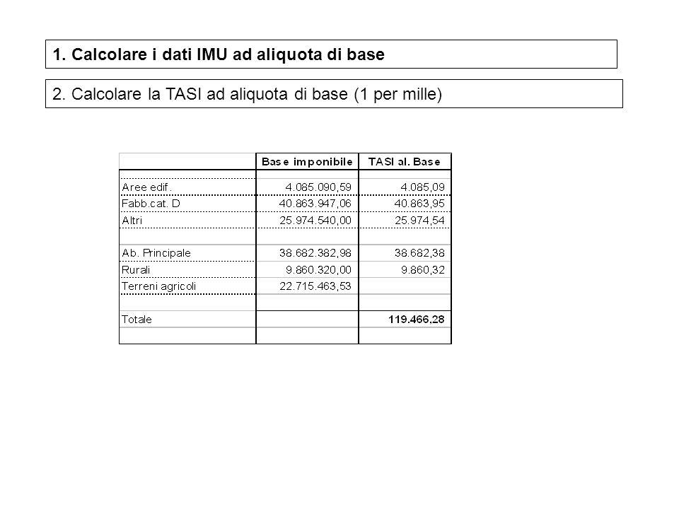 1. Calcolare i dati IMU ad aliquota di base