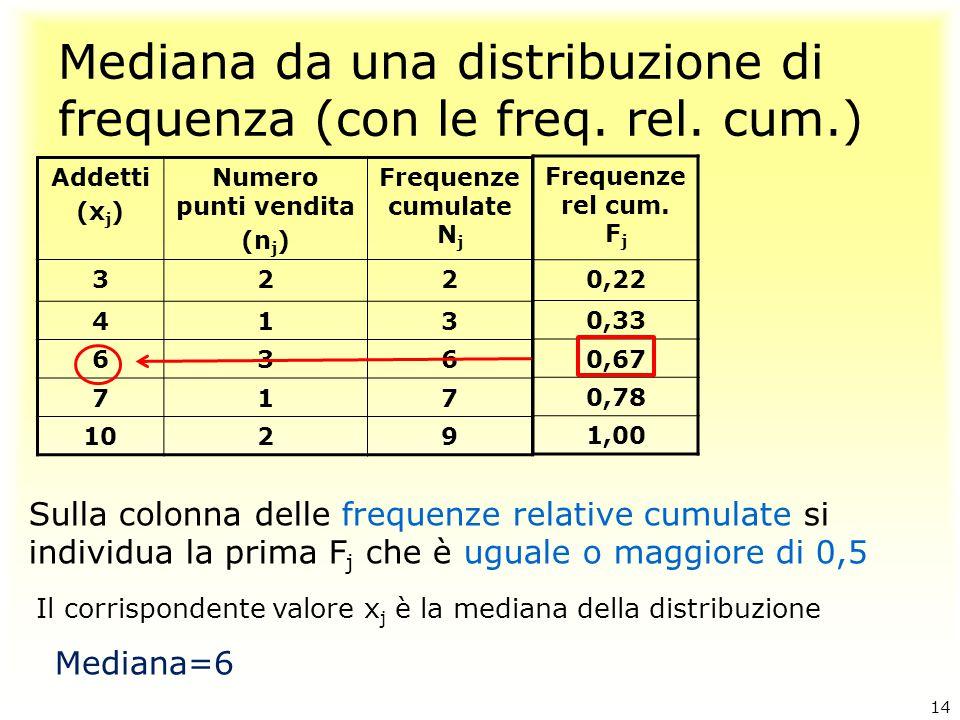 Mediana da una distribuzione di frequenza (con le freq. rel. cum.)