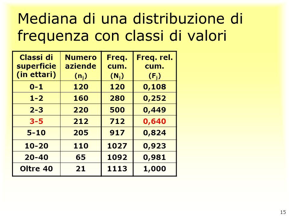 Mediana di una distribuzione di frequenza con classi di valori