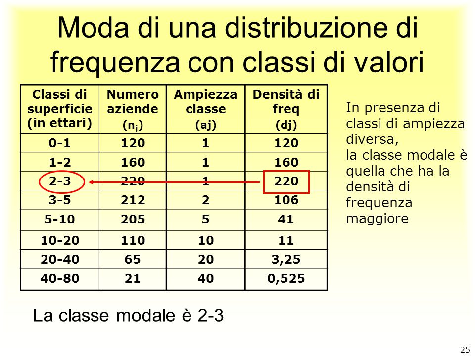 Moda di una distribuzione di frequenza con classi di valori