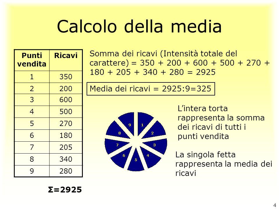 Calcolo della media Somma dei ricavi (Intensità totale del carattere) = 350 + 200 + 600 + 500 + 270 + 180 + 205 + 340 + 280 = 2925.