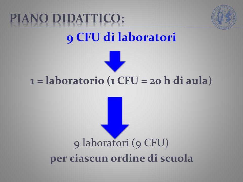 1 = laboratorio (1 CFU = 20 h di aula) per ciascun ordine di scuola