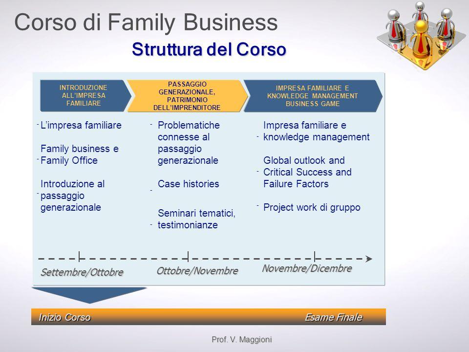 Struttura del Corso L'impresa familiare