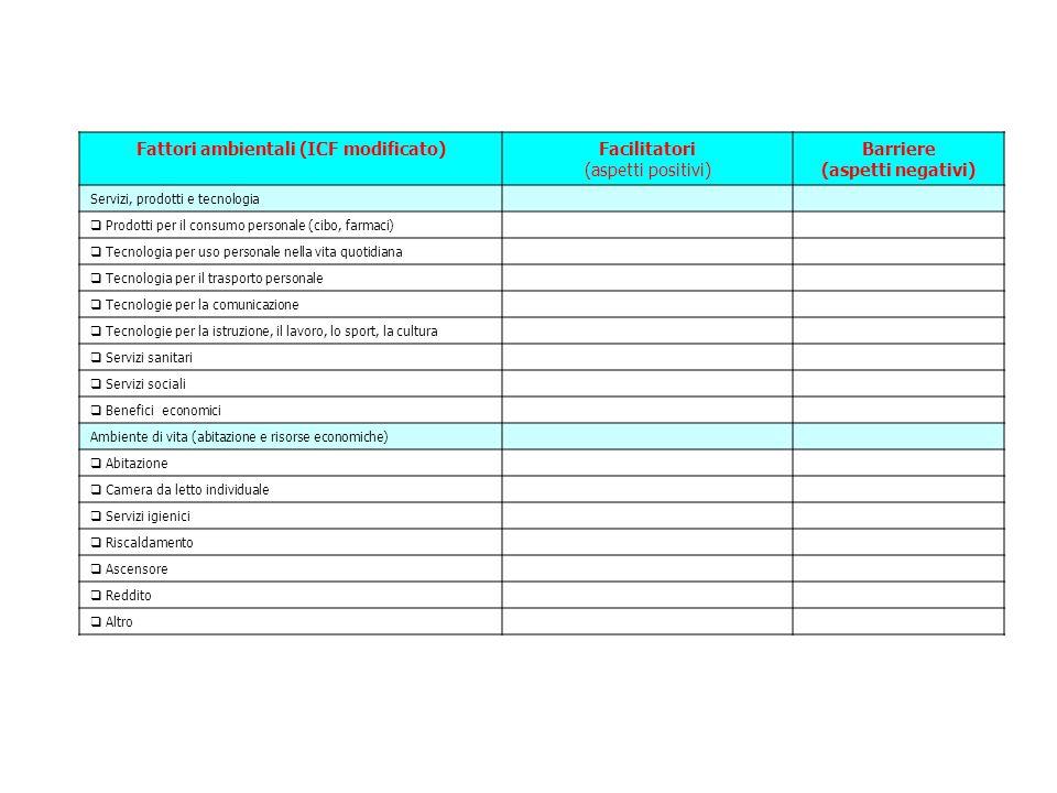 Fattori ambientali (ICF modificato)