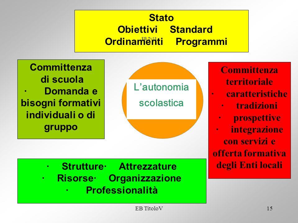 Ordinamenti Programmi