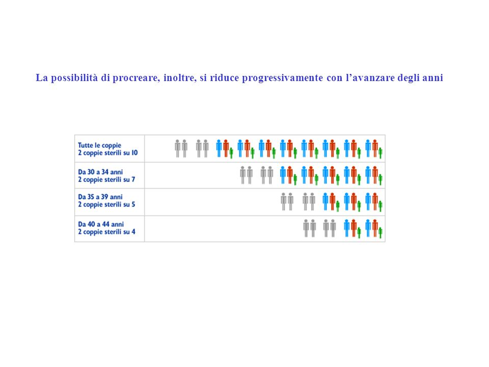 La possibilità di procreare, inoltre, si riduce progressivamente con l'avanzare degli anni