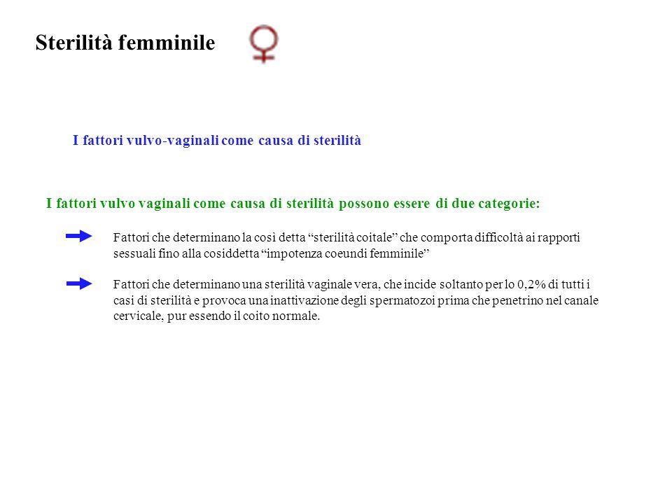 Sterilità femminile I fattori vulvo-vaginali come causa di sterilità