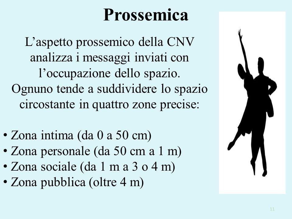 Prossemica L'aspetto prossemico della CNV analizza i messaggi inviati con l'occupazione dello spazio.