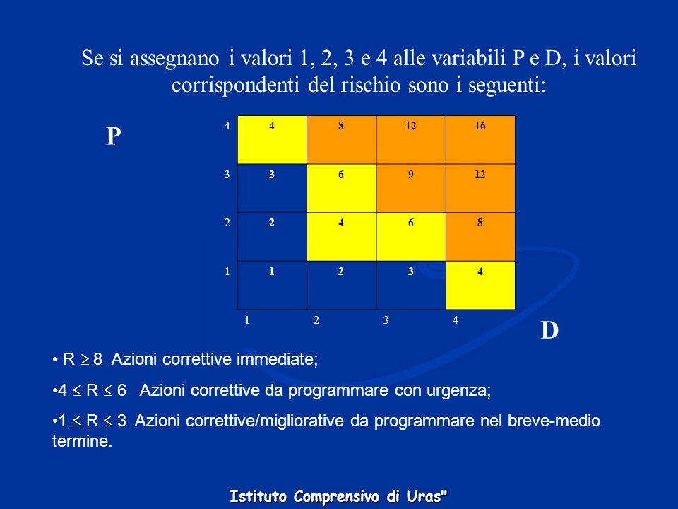 Se si assegnano i valori 1, 2, 3 e 4 alle variabili P e D, i valori corrispondenti del rischio sono i seguenti:
