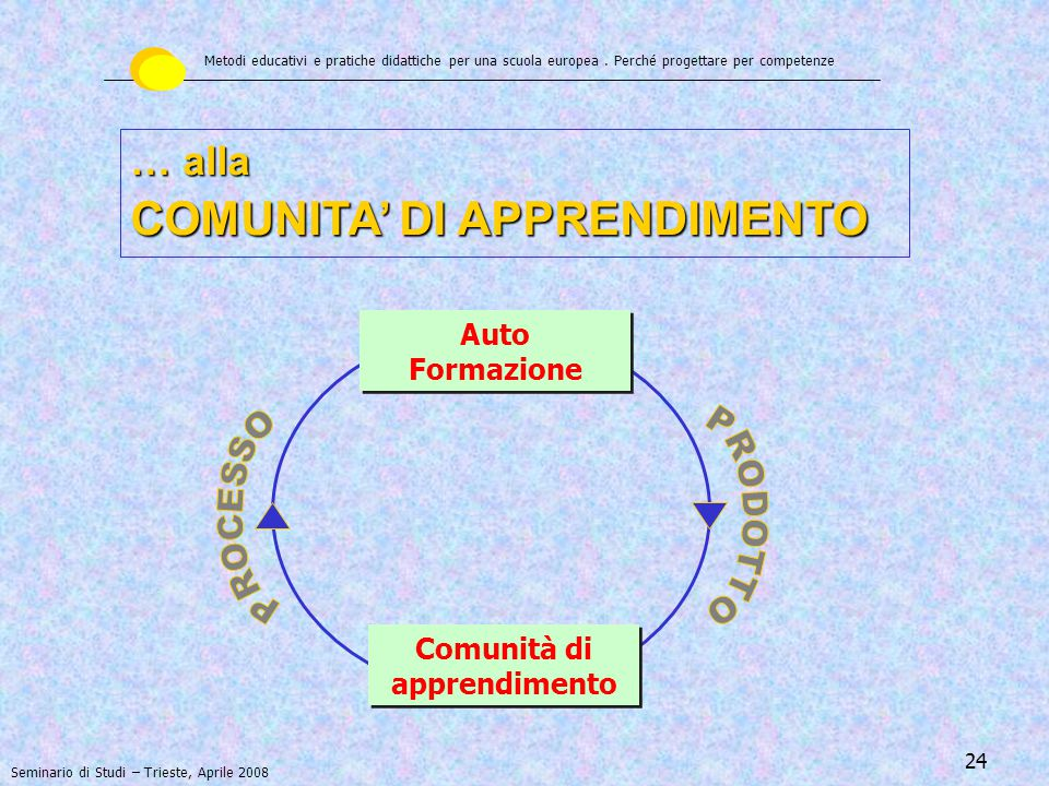 Comunità di apprendimento
