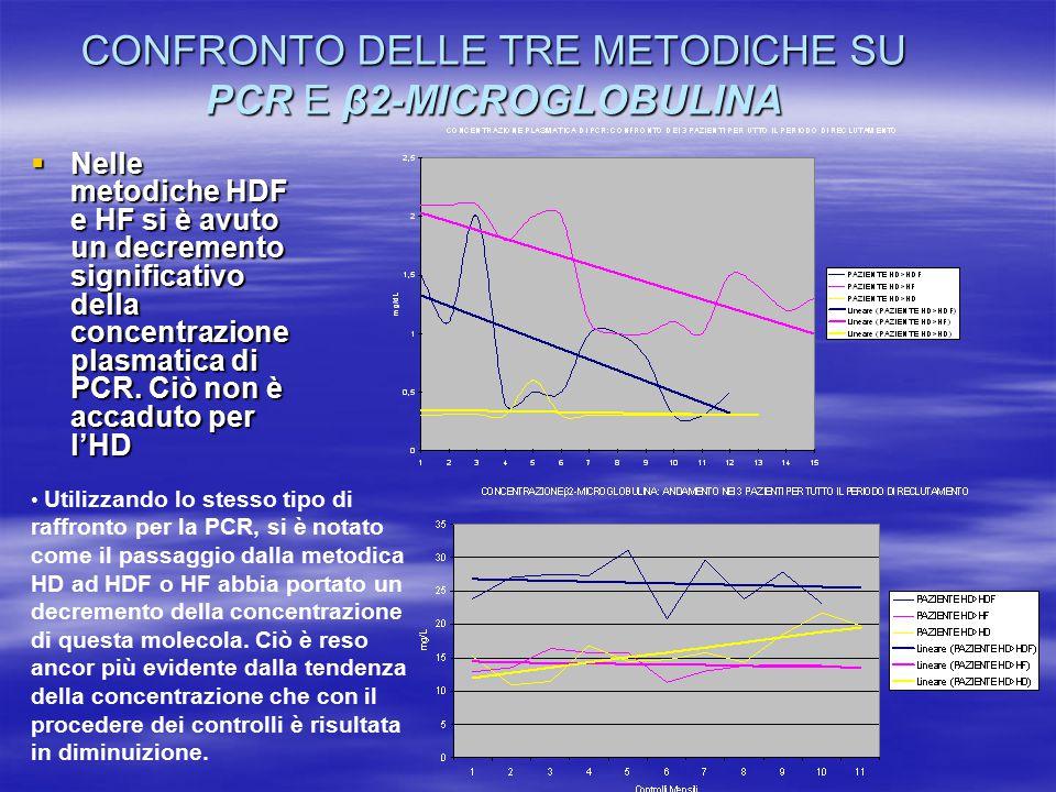 CONFRONTO DELLE TRE METODICHE SU PCR E β2-MICROGLOBULINA