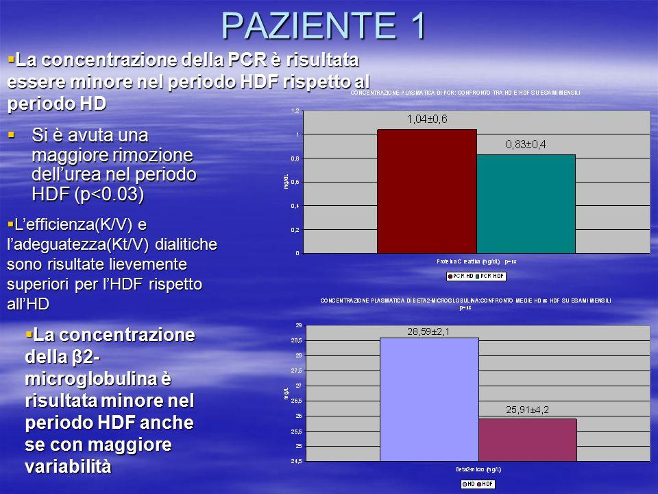 PAZIENTE 1 La concentrazione della PCR è risultata essere minore nel periodo HDF rispetto al periodo HD.
