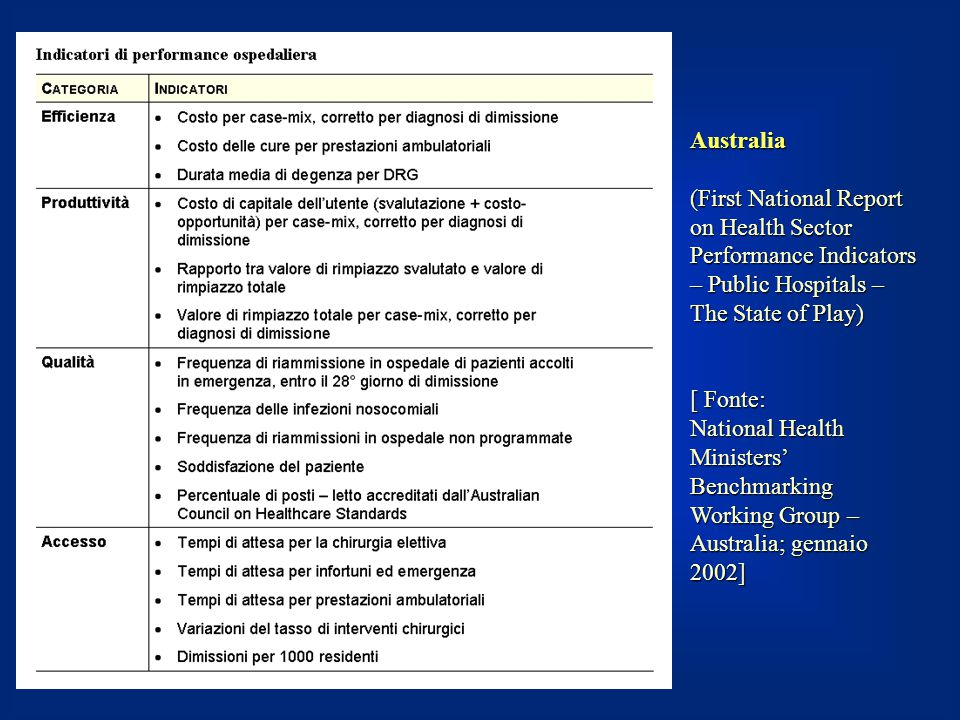 Australia (First National Report on Health Sector Performance Indicators – Public Hospitals – The State of Play)