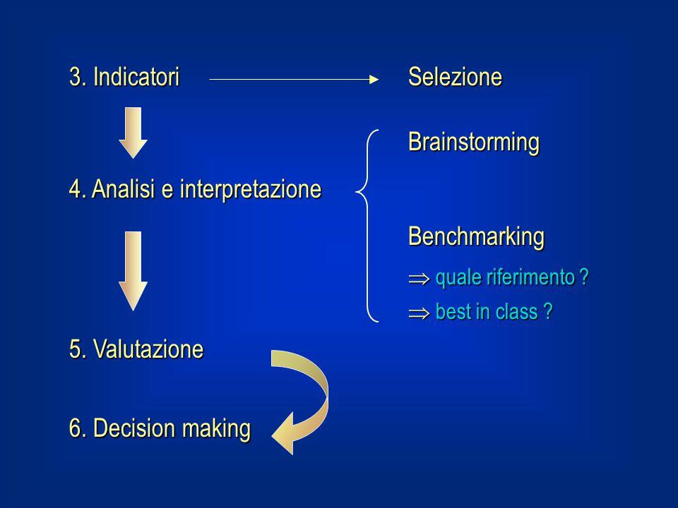 4. Analisi e interpretazione Benchmarking  quale riferimento
