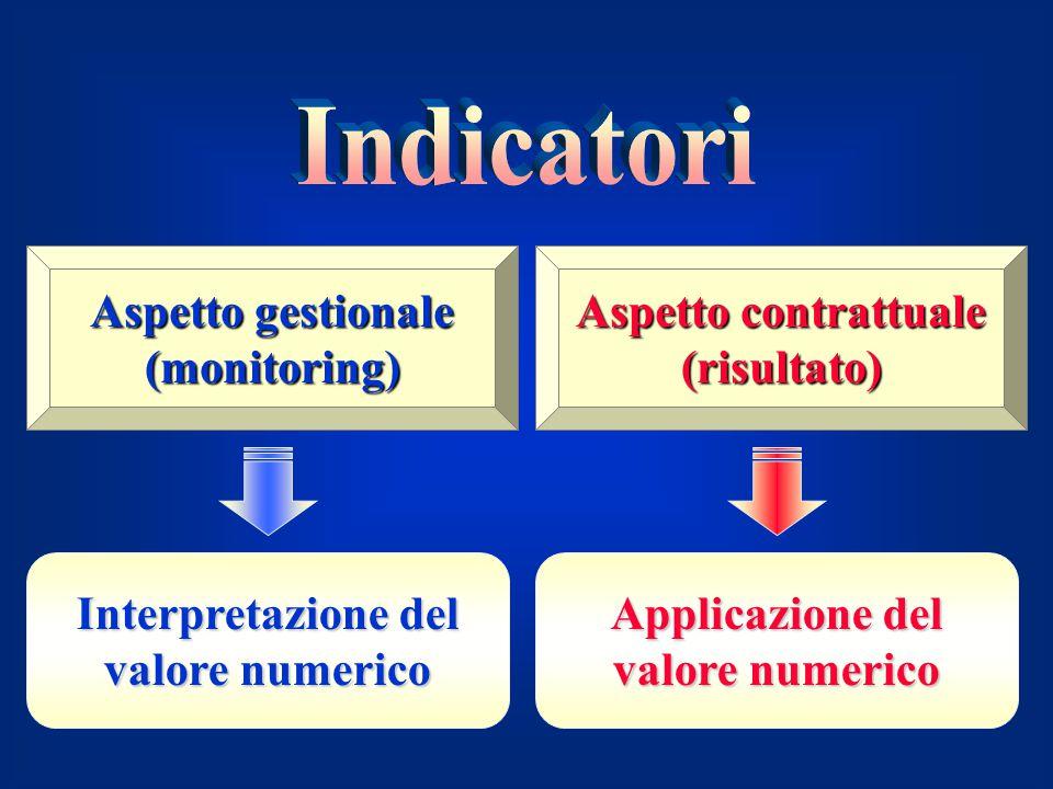 Indicatori Aspetto gestionale (monitoring) Aspetto contrattuale