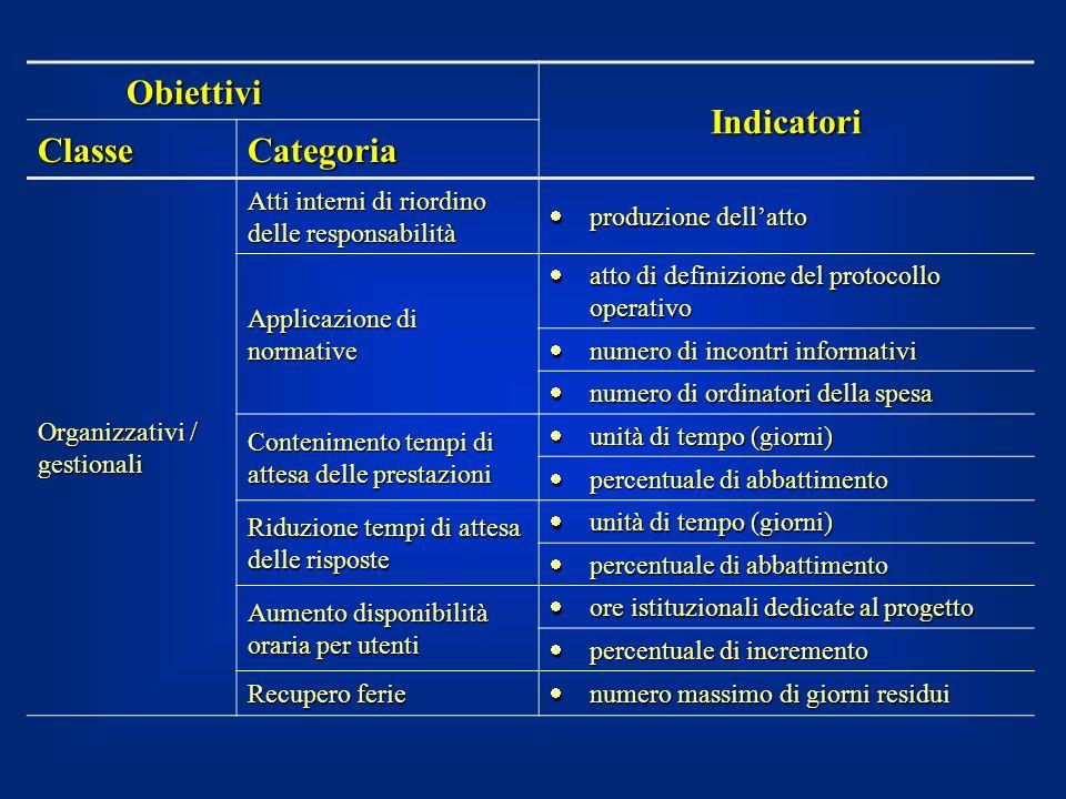 Obiettivi Indicatori Classe Categoria Organizzativi / gestionali