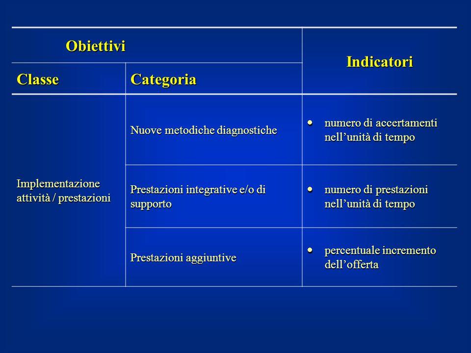 Obiettivi Indicatori Classe Categoria