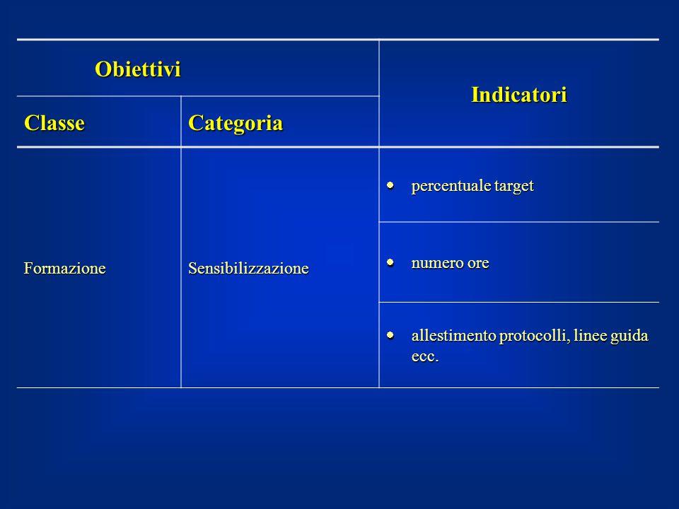 Obiettivi Indicatori Classe Categoria Formazione Sensibilizzazione