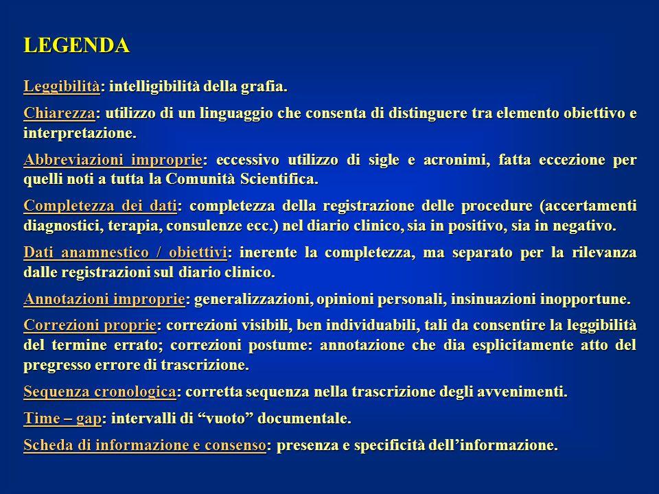 LEGENDA Leggibilità: intelligibilità della grafia.