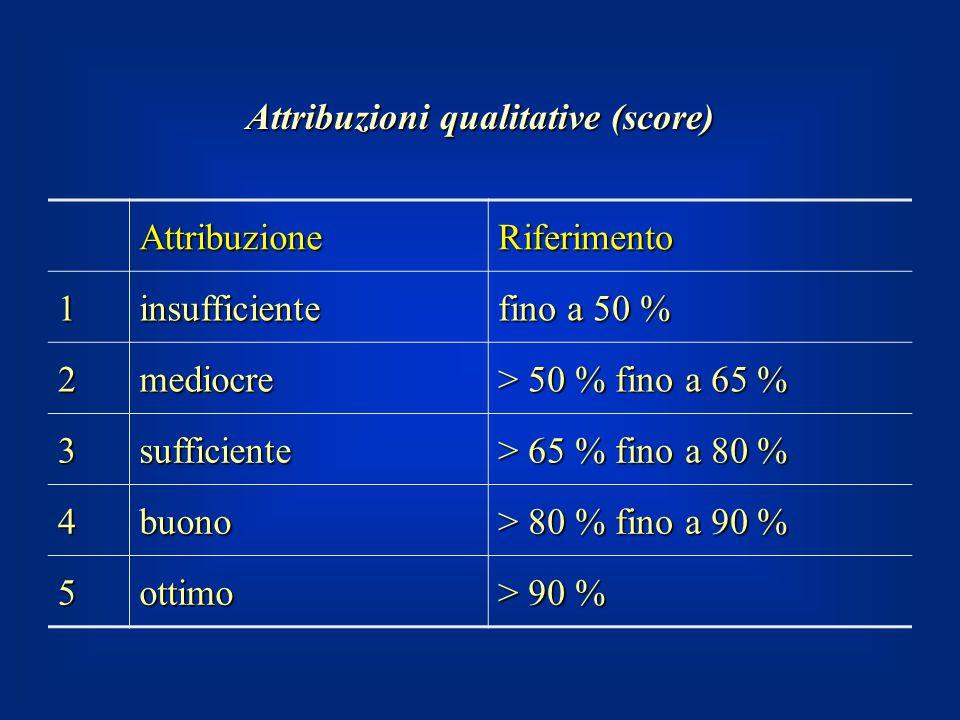Attribuzioni qualitative (score)