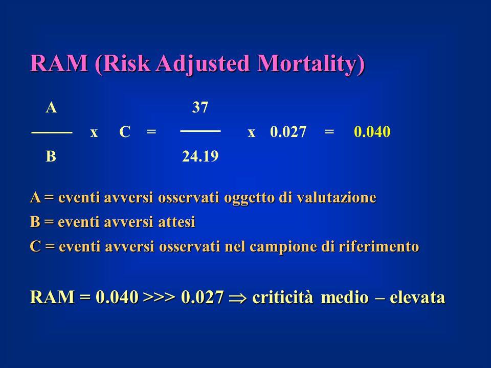 RAM (Risk Adjusted Mortality)