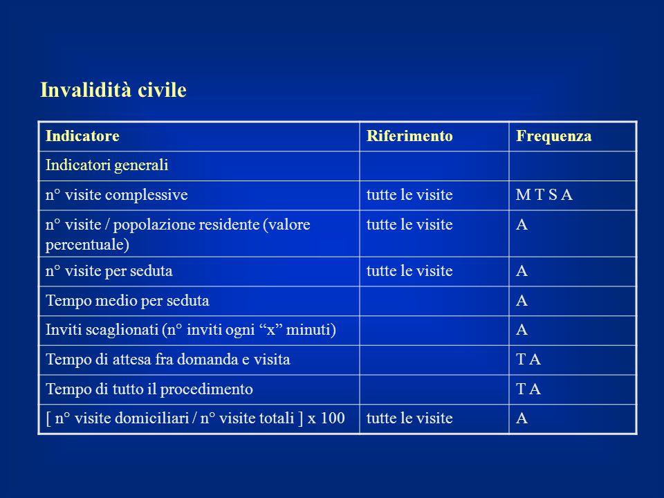 Invalidità civile Indicatore Riferimento Frequenza Indicatori generali