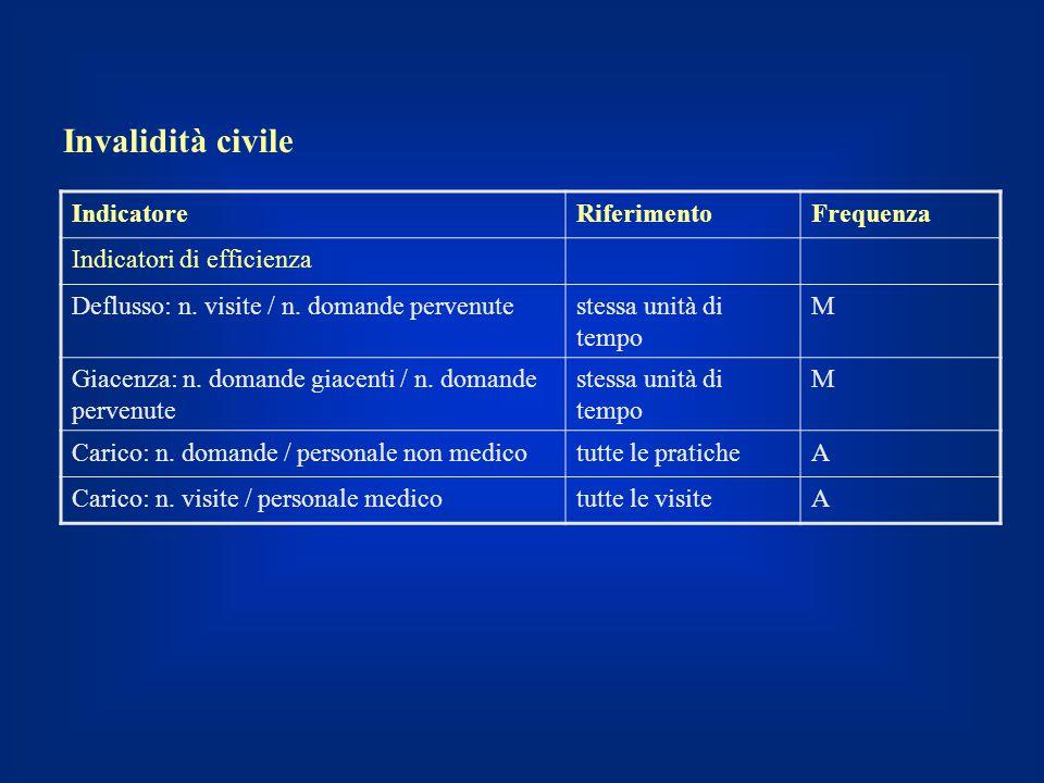 Invalidità civile Indicatore Riferimento Frequenza