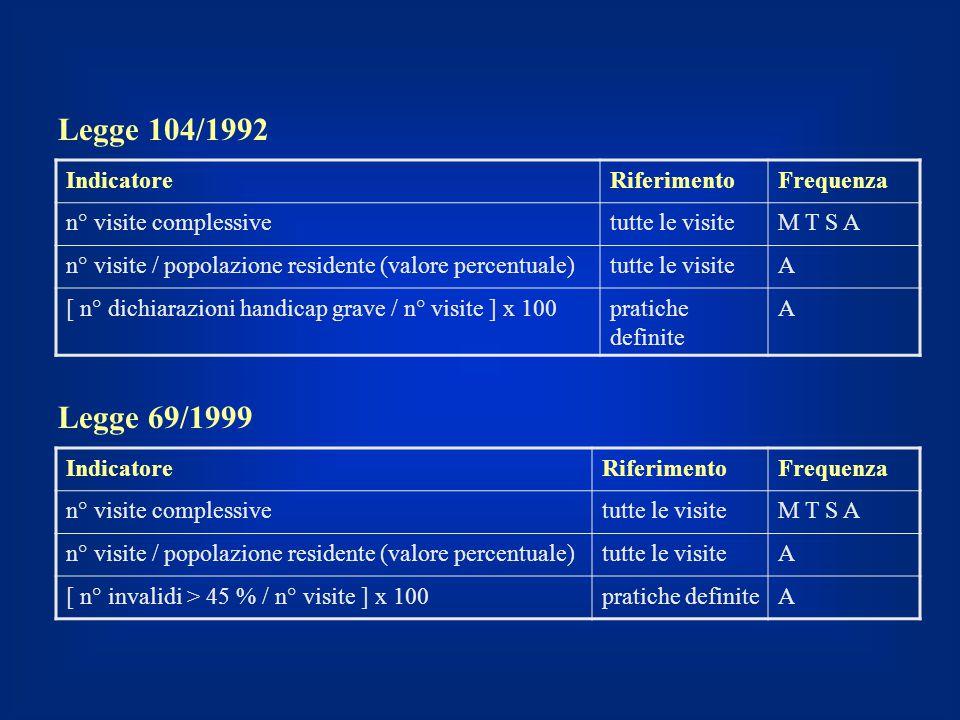 Legge 104/1992 Legge 69/1999 Indicatore Riferimento Frequenza