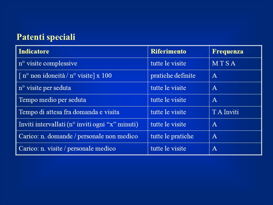 Patenti speciali Indicatore Riferimento Frequenza
