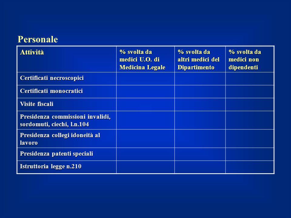 Personale Attività % svolta da medici U.O. di Medicina Legale